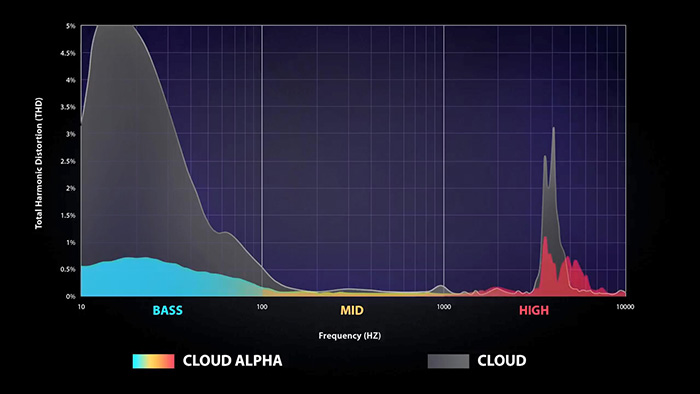 Cloud Alpha Official THD Data